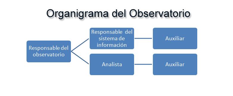 Organigrama del observatorio